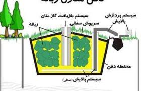 روشهای مختلف دفع زباله و کمپوست سازی